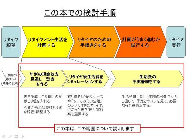 この本での検討手順2.JPG